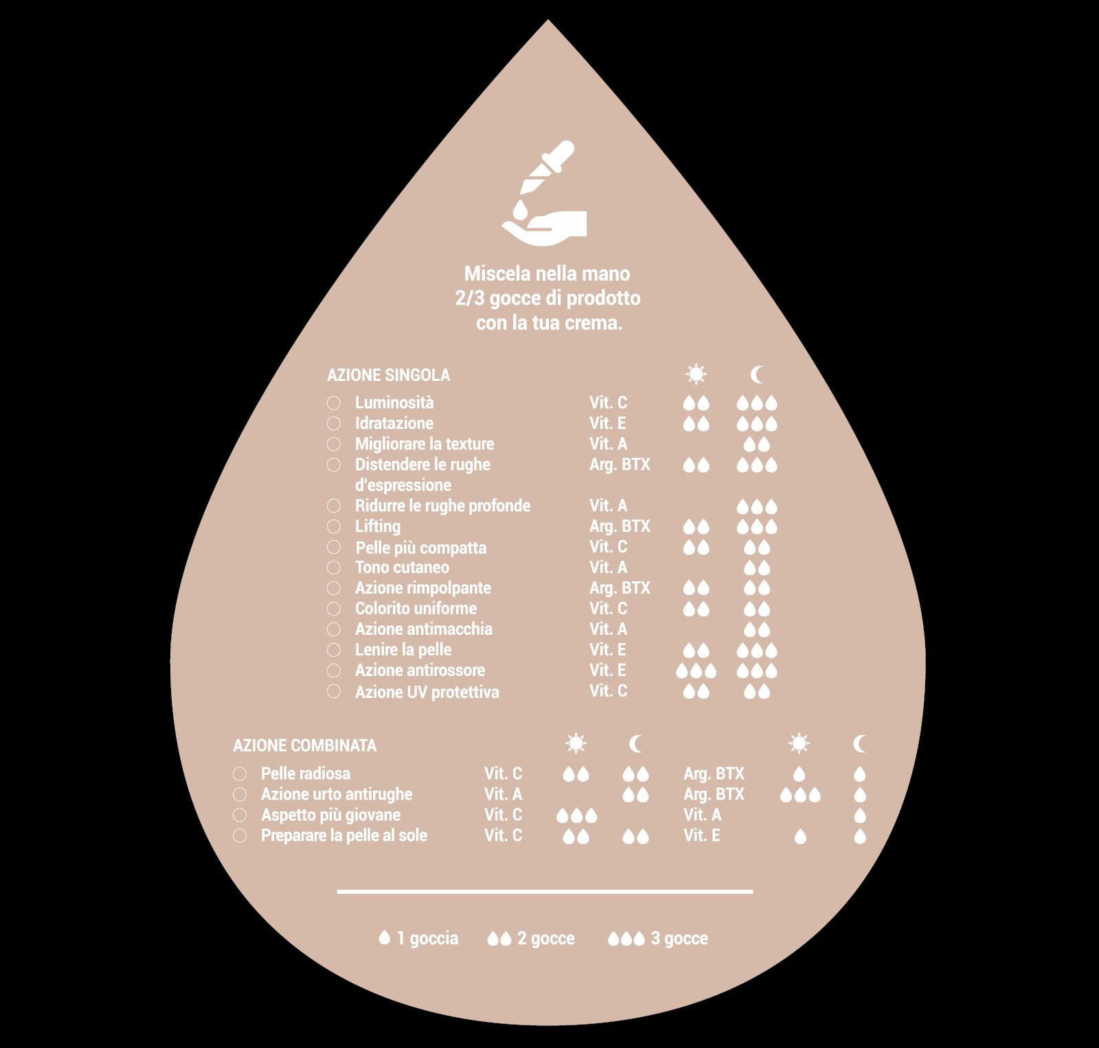 Farmacia Sagrada - Dermocosmesi naturale - Concentrati di bellezza