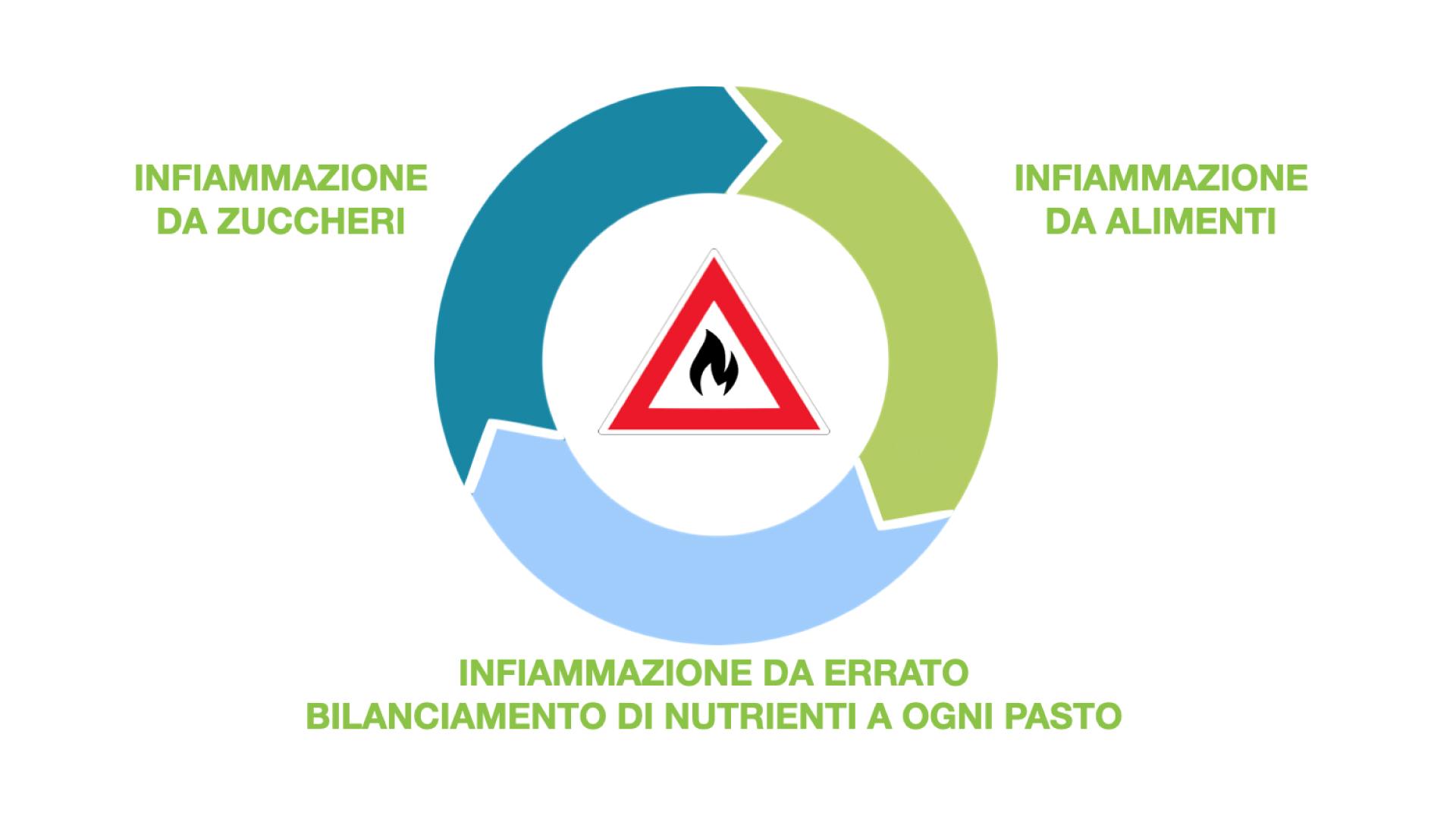 Farmacia Sagrada - Recaller test- Intolleranze e infiammazione alimentare